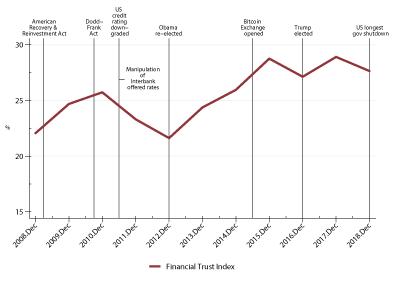 Financial Trust Index